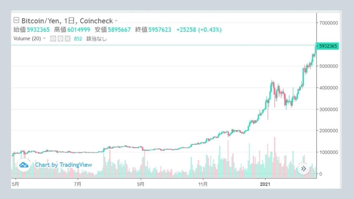 1BTC=1000万円に到達するのはいつ?
