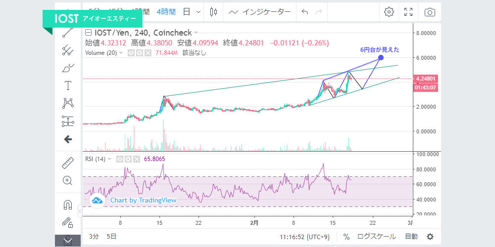 IOST(アイオーエスティー)が6円を超える日
