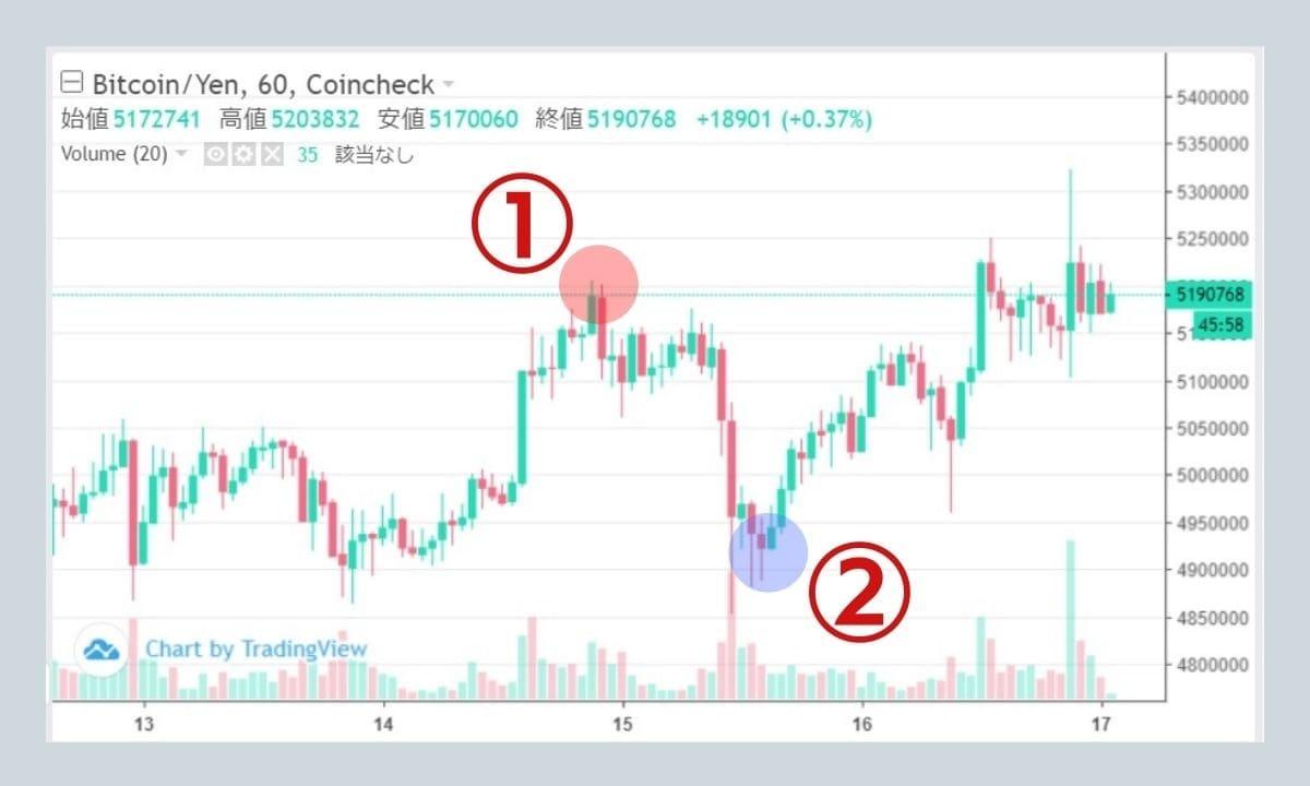 仮想通貨のチャートの山と谷とは