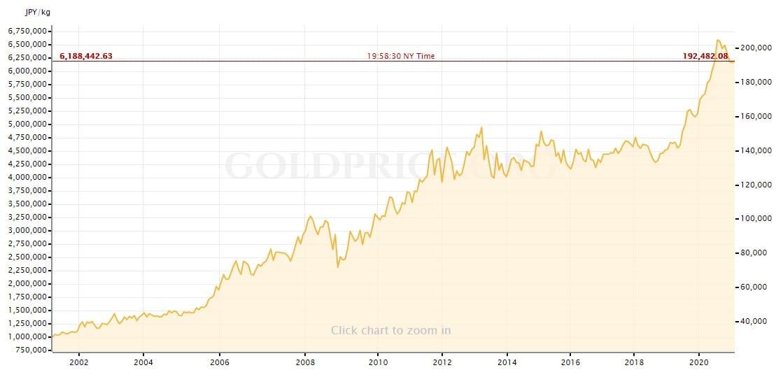 ビットコインの時価総額はまだ大したことはない