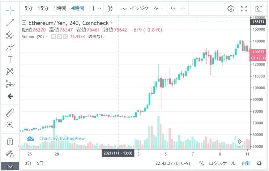 値上がりの理由②仮想通貨の機能のアップデート