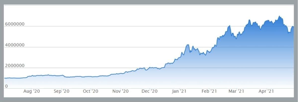 ビットコインは暴落を繰り返しながら徐々に底を固めている