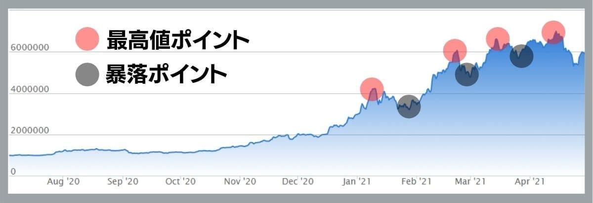 ビットコインは暴落の後に最高値更新がお約束