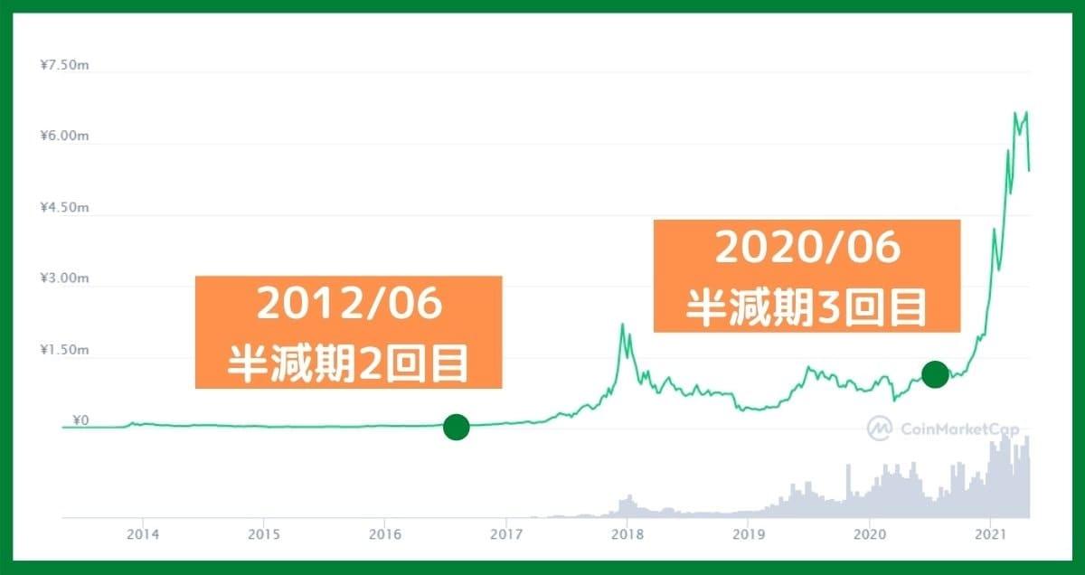 過去のビットコインの半減期を見ていきましょう