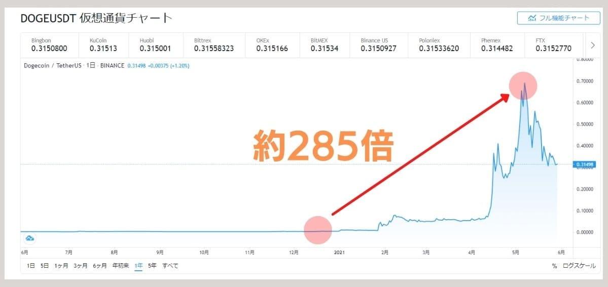 ドージコインチャート