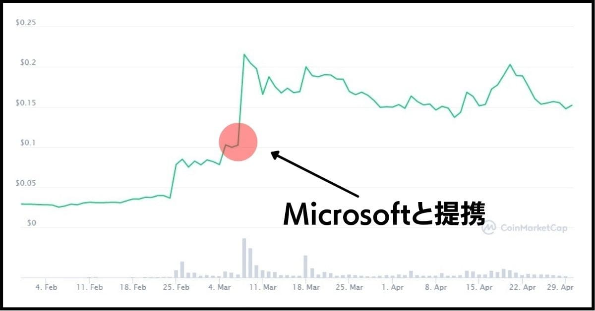 Microsoftと提携